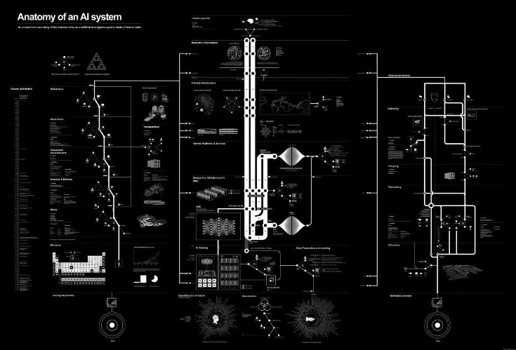 Anatomy of an AI System Digital Poster. top image